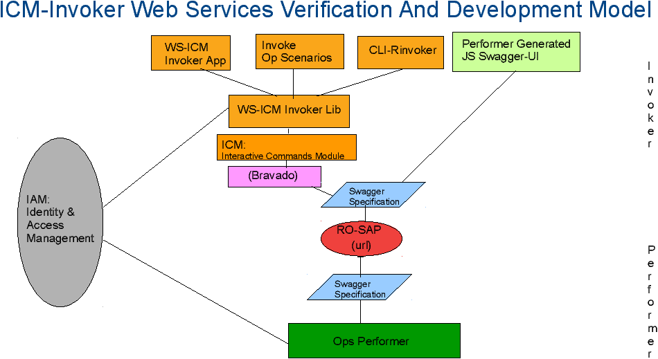 ByStar Generalized Swagger (OpenAPI) Centered Web Services