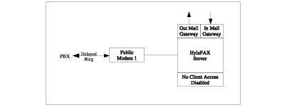 Neda Libre Fax Appliance Design and Implementation Notes
